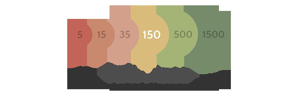 DunbarsNumber_325